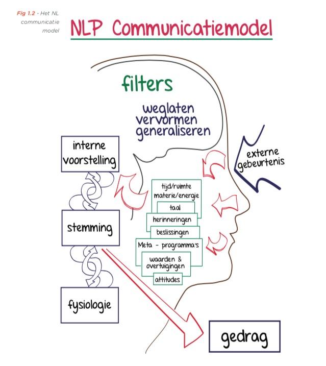 Het NLP Communicatiemodel schema